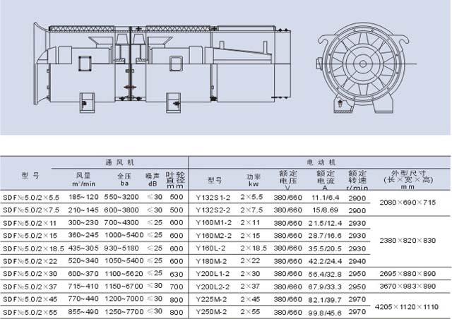 风机概述 SDF是一种特殊的对旋局部通风机,主要用在公路、铁路及地铁等隧道的施工通风系统中。  风机结构 SDF隧道施工专用通风机由集流器、级主机(包括级叶轮和电机)、级主机(包括级叶轮和电机)、消声器、风道接头等部份组成。  风机接线方法 单速风机接线方法:一般情况下,所配电机功率在4kw以下为Y接法;4kw以上 (包括4kw)为接法。接线图如下:  双速风机接线方法:本厂双速风机所配双速电机其定子绕组为/YY(或Y/YY)接 法。接线图如下:  双速风机控制原理:本厂双速风机所配双速电机其定